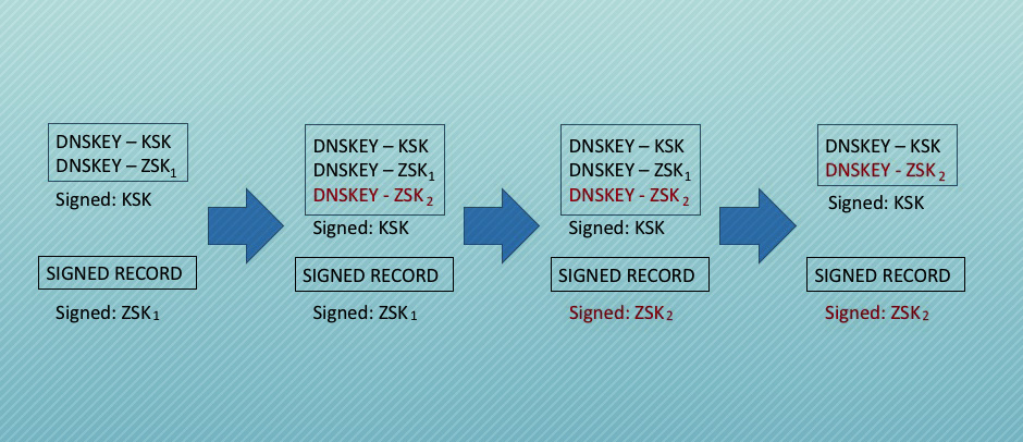 Рис. 1. Изменение ключа ZSK