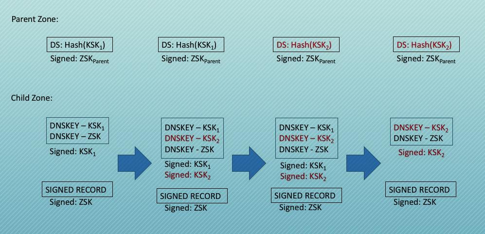 Рис. 2. Изменение ключа KSK