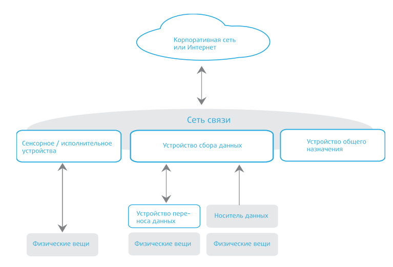 Интернет вещей: сетевая архитектура и архитектура безопасности
