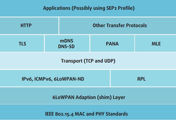 Стек IP-протоколов ZigBee