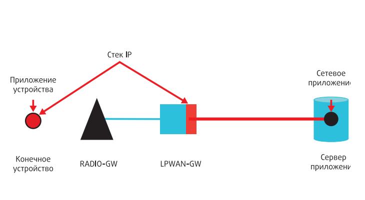 Сети LPWAN в IETF