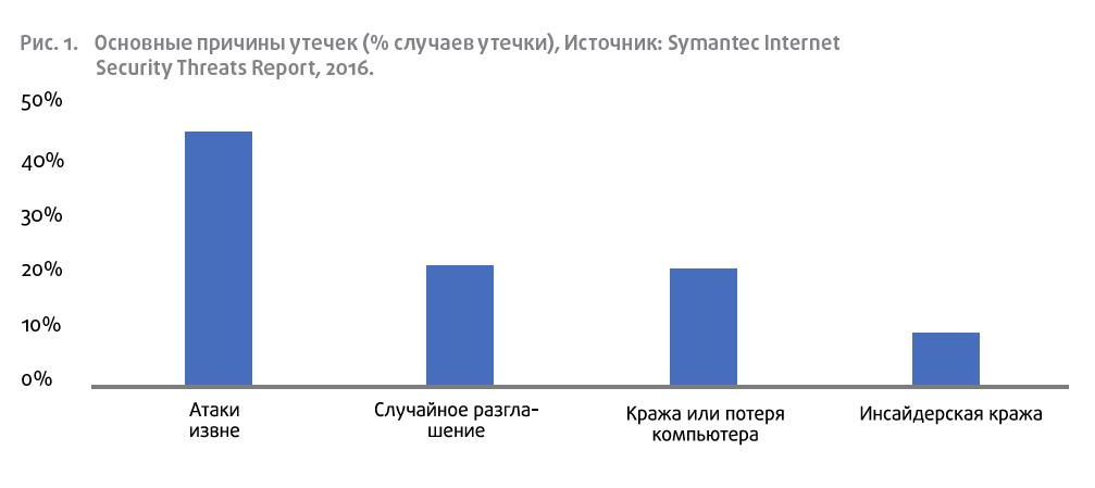 Основные причины утечек (% случаев утечки), Источник: Symantec Internet Security Threats Report, 2016.