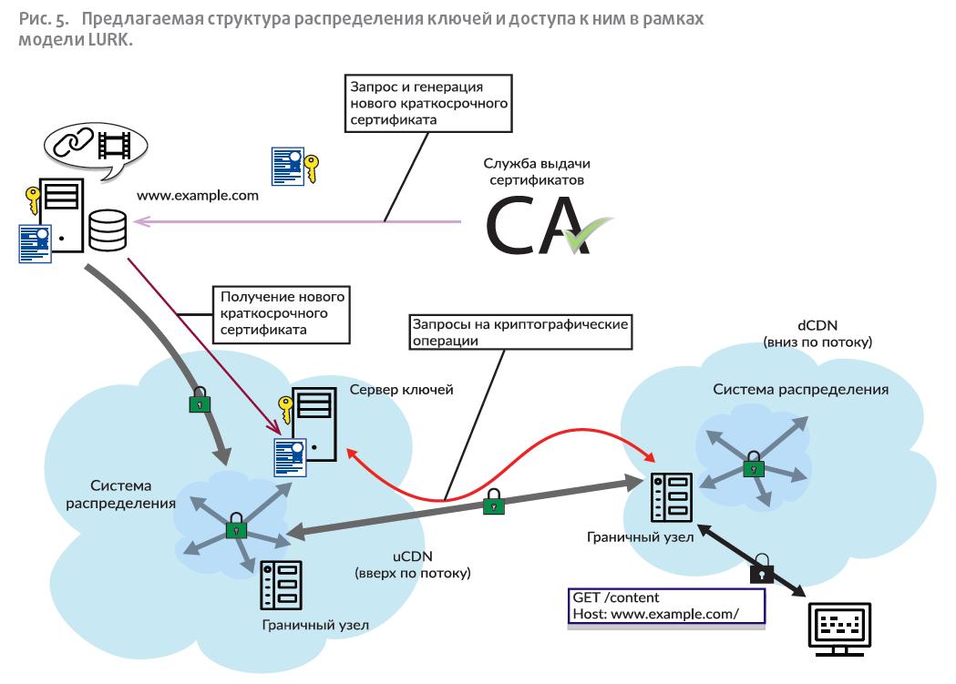 Предлагаемая структура распределения ключей и доступа к ним в рамках модели LURK.