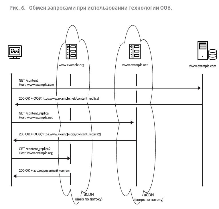 Обмен запросами при использовании технологии OOB.