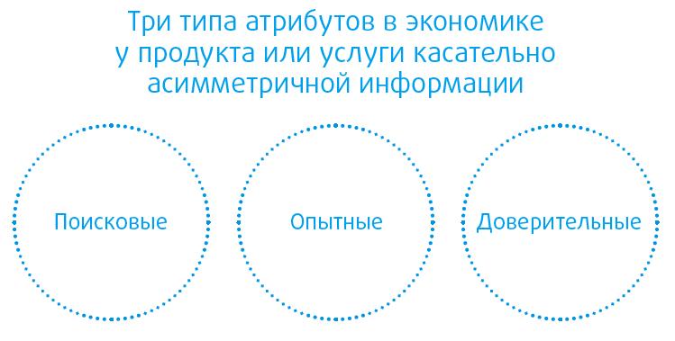 Три типа атрибутов в экономике у продукта или услуги касательно асимметричной информации