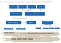 Типичная многодоменная, многоуровневая, мультивендорная архитектура WAN-SDN.