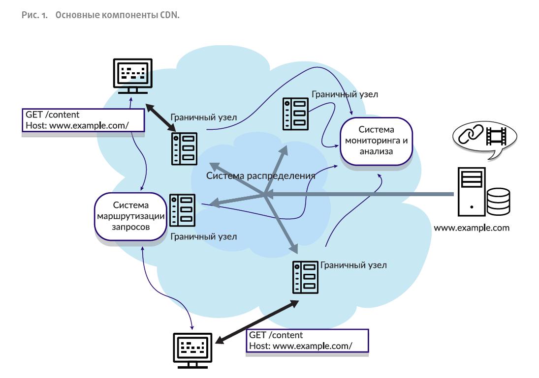 Основные компоненты CDN.
