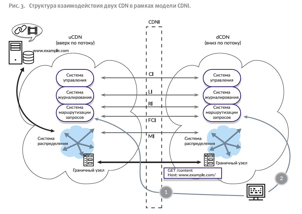 Структура взаимодействия двух CDN в рамках модели CDNI.