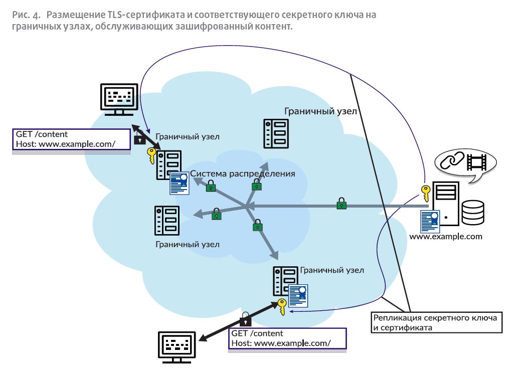 Размещение TLS-сертификата и соответствующего секретного ключа на граничных узлах, обслуживающих зашифрованный контент.