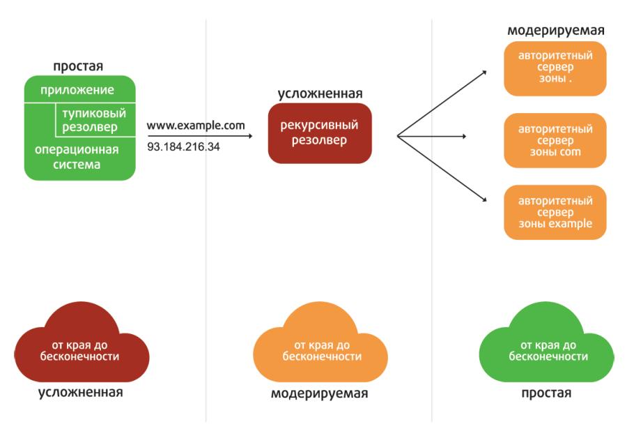 «Интернет изнутри» Безопасность и приватность DNS для конечного пользователя