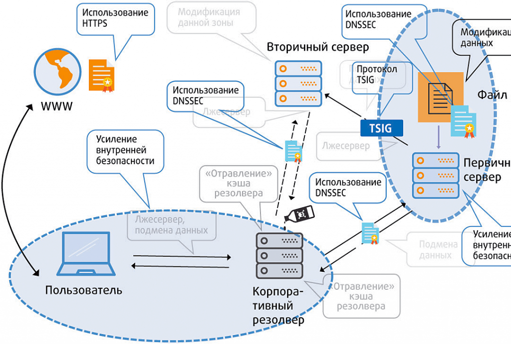 «Интернет изнутри». Защищенный DNS