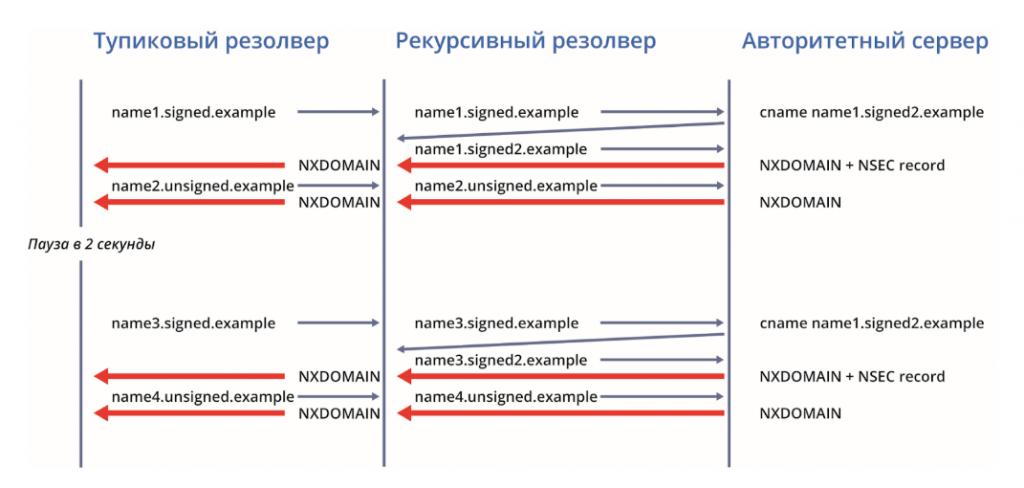 Измерение кэша NSEC: модель запроса DNS.