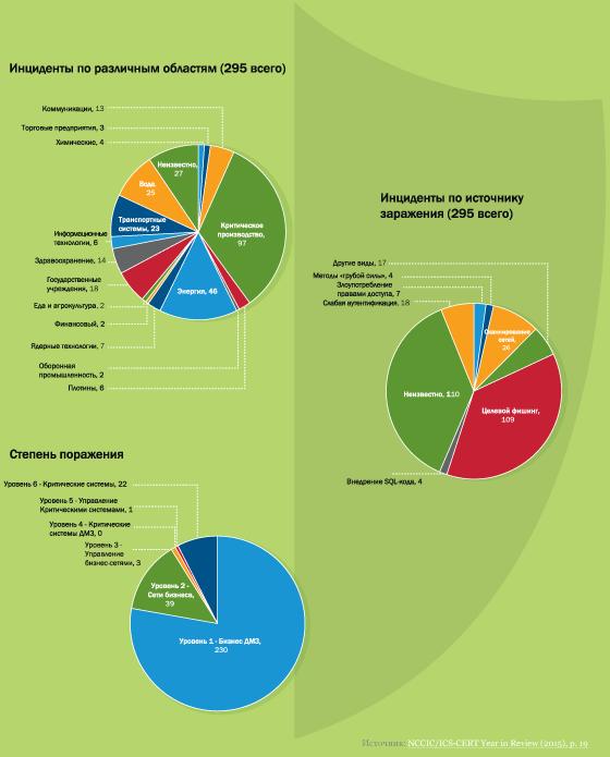 Статистика инцидентов информационной безопасности за 2015 год