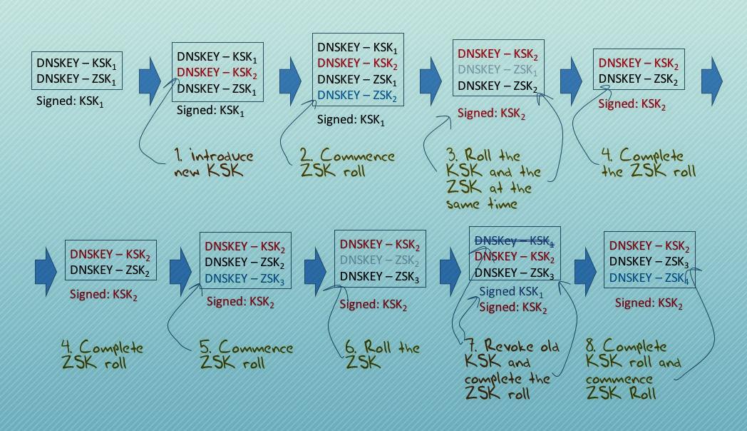 Рис. 4. Изменение ключа ZSK и ключа KSK корневой зоны