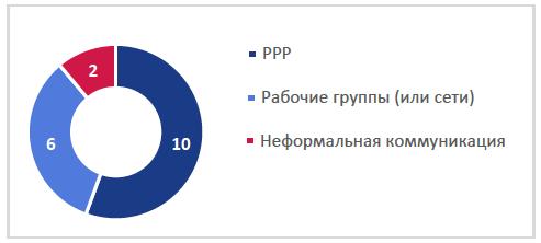 Рис. 3. Формы сотрудничества между государственными  и частными заинтересованными сторонами