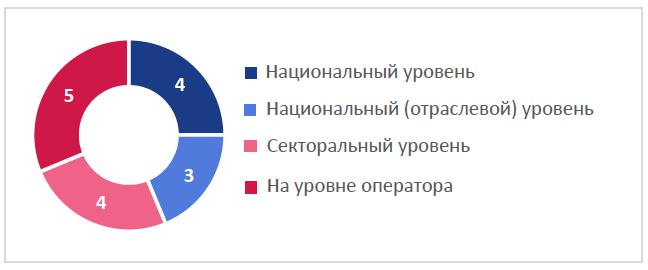 Рис. 4. Оценка риска