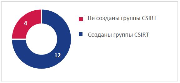 Рис. 5. Национальная группа реагирования на инциденты, связанные с компьютерной безопасностью