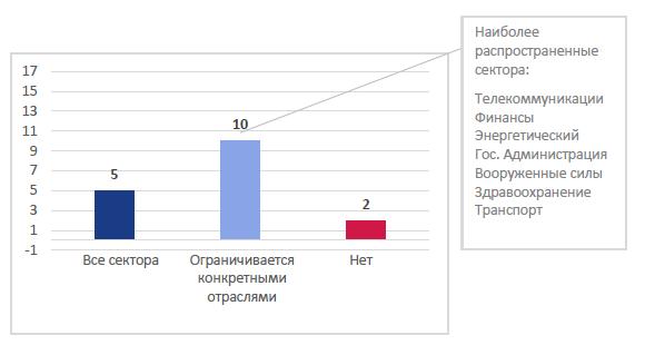 Рис. 6. Отчетность об инцидентах информационной безопасности