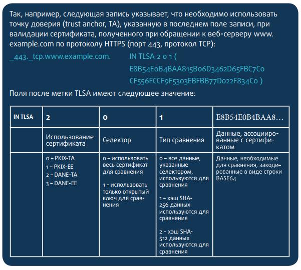 «Интернет изнутри». Приватность DNS