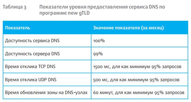 «Интернет изнутри». DNS и anycast: решения и проблемы