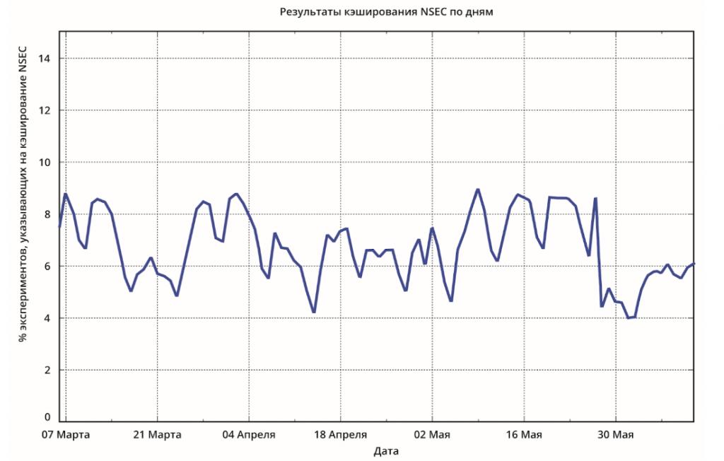Процент экспериментов, указывающих на кэширование NSEC, по дням.